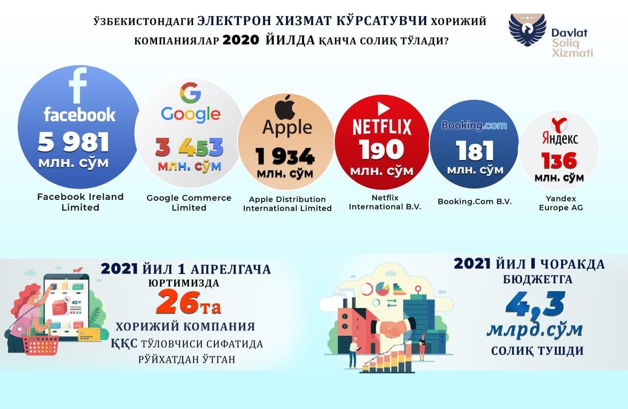 Facebook, Google, Apple, Yandex – Ўзбекистонга ўтган йили қайси компания қанча солиқ тўлади?